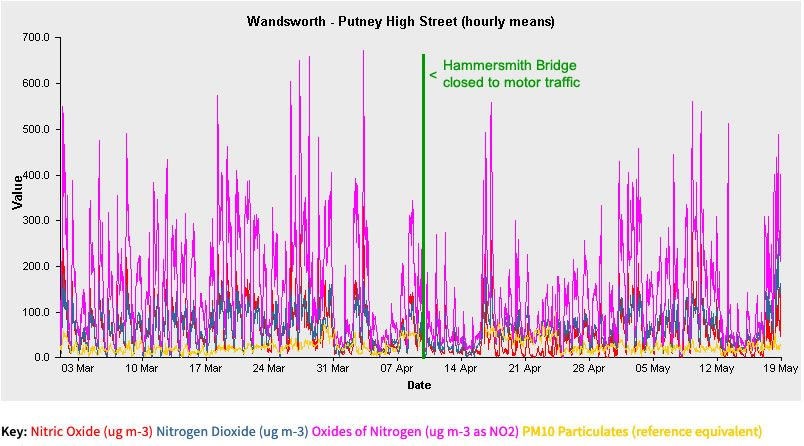Pollution levels in Putney High Street