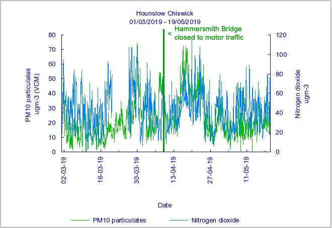 Pollution levels in Chiswick. Source: www.airqualityengland.co.uk